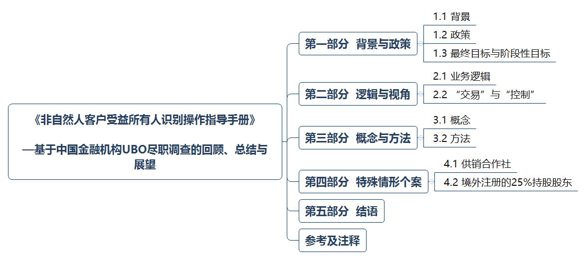 《非自然人客户受益所有人识别操作指导手册》  —基于中国金融机构UBO尽职调查的回顾、总结与展望.png